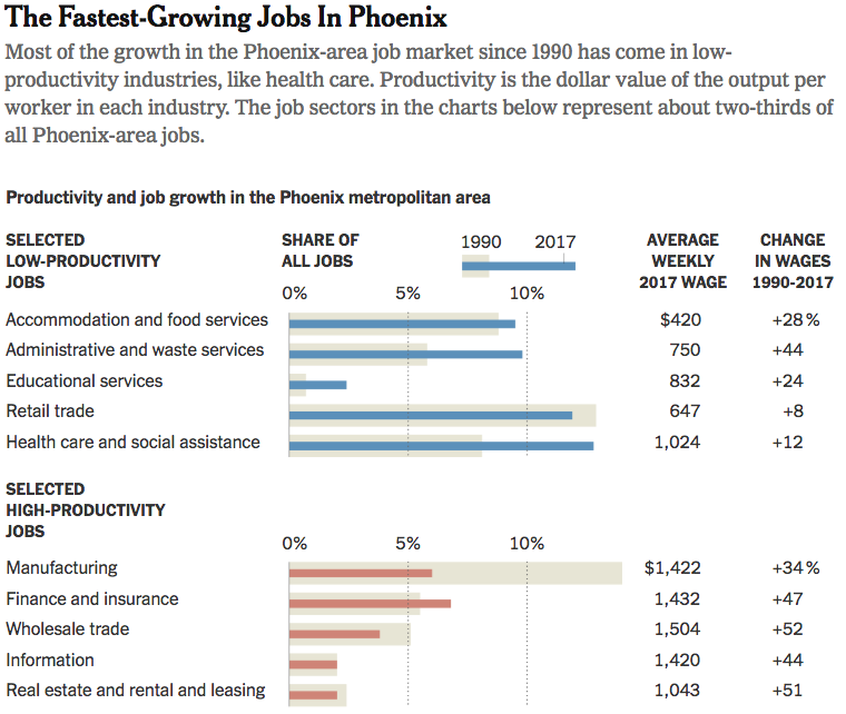 A graphic illustrating the fastest growing jobs in Phoenix